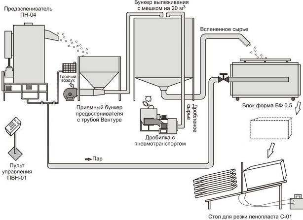 linija-proizvodstva-peboplasta